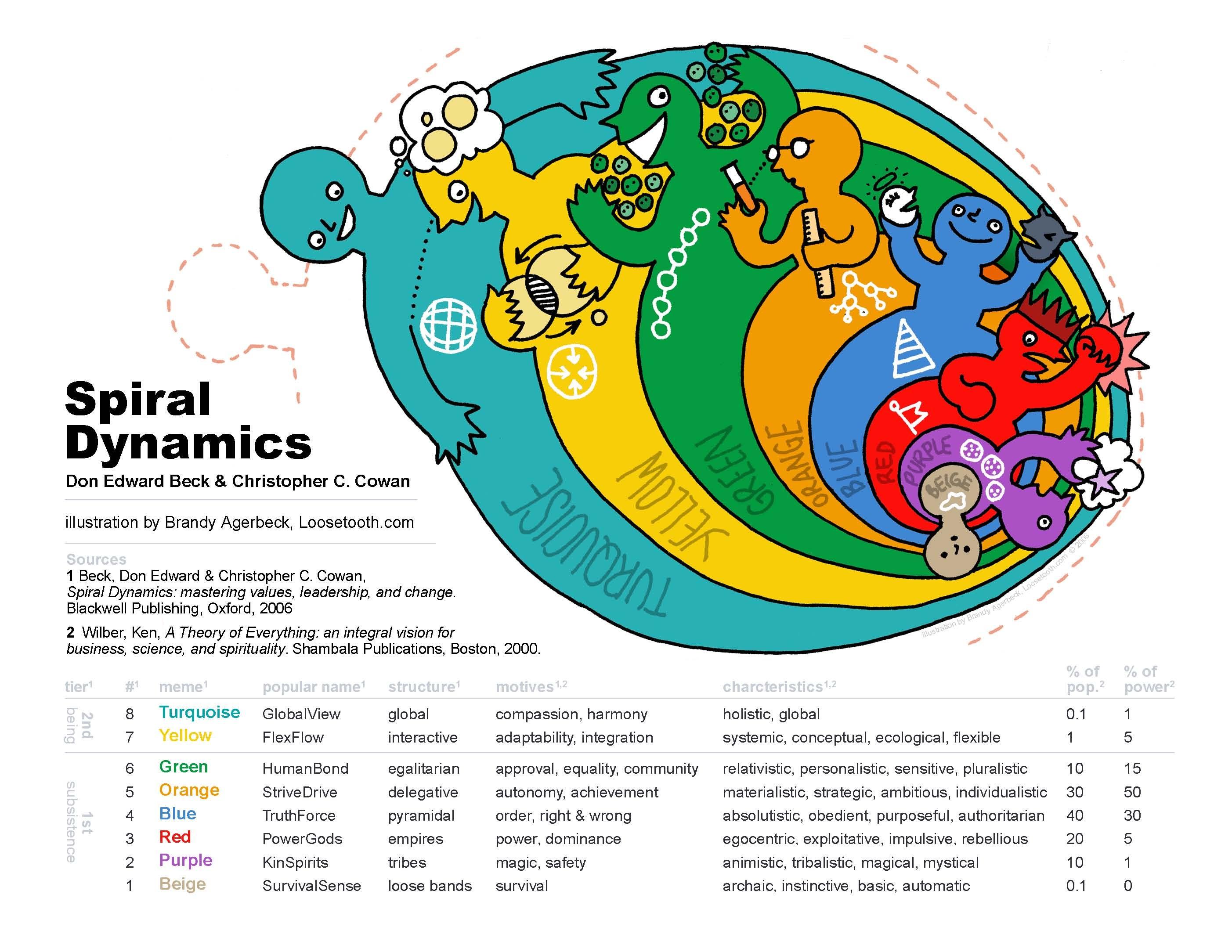 Spiral Dynamics, attēls no http://www.cruxcatalyst.com/2013/09/26/spiral-dynamics-a-way-of-understanding-human-nature/